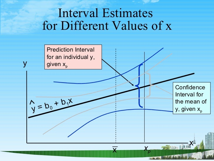 Interval Estimates  for Different Values of x y x Prediction Interval for an individual y, given x p x p y = b 0  + b 1 x ...