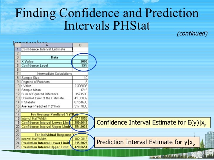 <ul><li>Input values </li></ul>Finding Confidence and Prediction Intervals PHStat (continued) Confidence Interval Estimate...