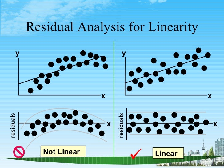 Residual Analysis for Linearity Not Linear Linear  x residuals x y x y x residuals