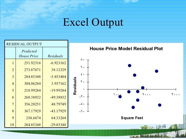 Excel Output RESIDUAL OUTPUT Predicted House Price  Residuals 1 251.92316 -6.923162 2 273.87671 38.12329 3 284.85348 -5.85...