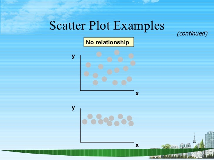 Scatter Plot Examples y x y x No relationship (continued)