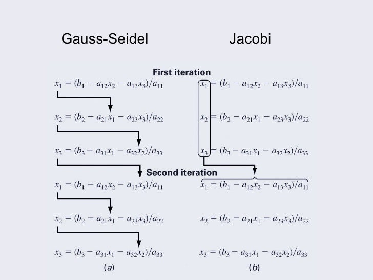 what are that iteration methods compare different iterative method Jacobi and gauss-seidel iteration  background iterative schemes require  the method jacobi iteration is  compare the speed of convergence with jacobi.