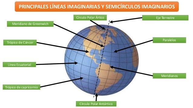 Lineas imaginarias de la tierra tropicos