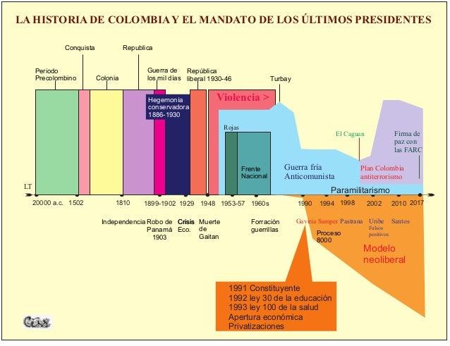 LT 20102002199819941960s1948 Gaviria Santos 1960s Samper Pastrana Uribe Falsos positivos Plan Colombia antiterrorismo Guer...