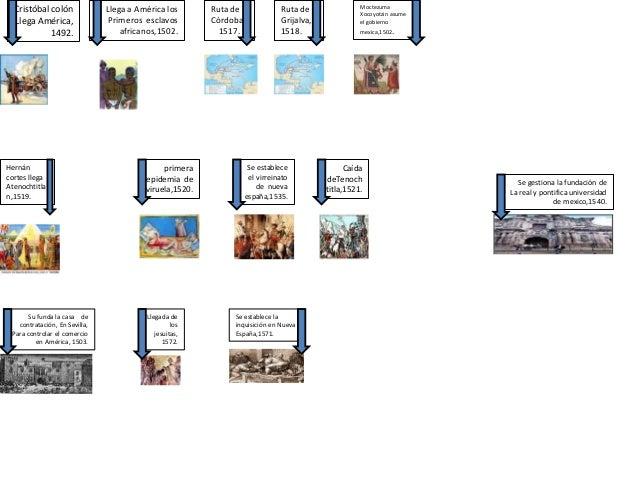 LINEA DEL TIEMPO HISTORIA 4TO GRADO 3ER BLOQUE