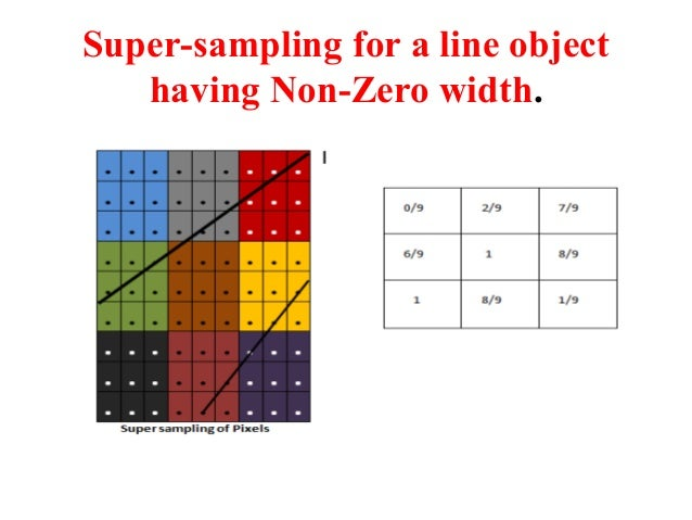 Intensity Variation On Pixels After Super Sampling Method