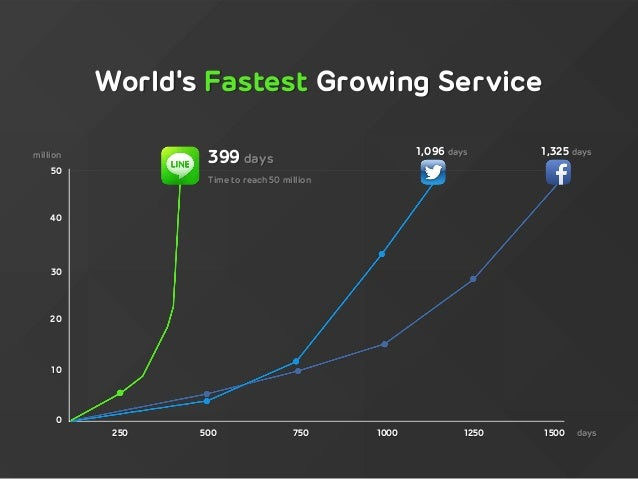 LINE : The Social Network success story