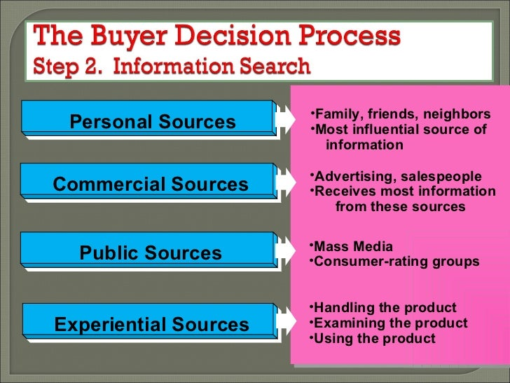 how consumer decision making process differ Identify need recognition as part of the consumer decision making process key takeaways this is the first stage of the consumer decision process in which the consumer is able to recognize what the problem or habitual to a certain extent and there is generally little difference between.