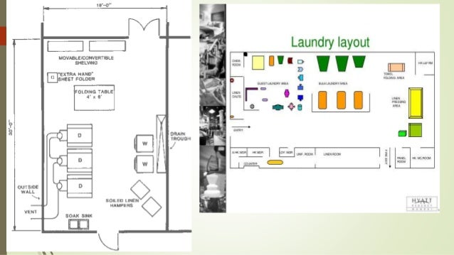 Linen room operations lec 1 for Hotel laundry room layout