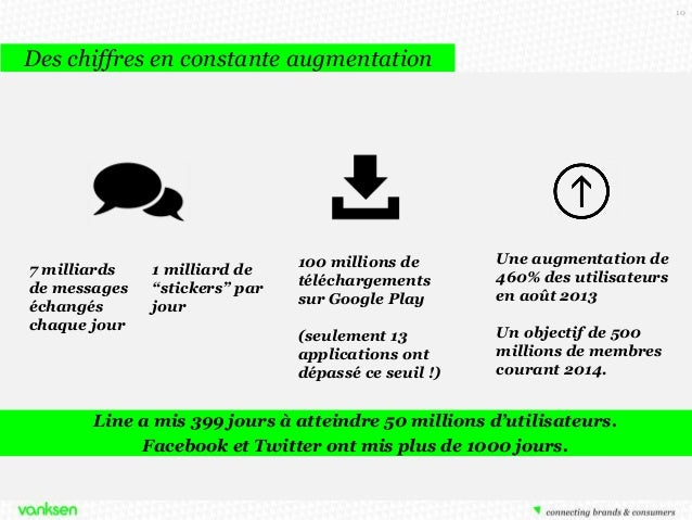 """10  Des chiffres en constante augmentation  7 milliards de messages échangés chaque jour  1 milliard de """"stickers"""" par jou..."""