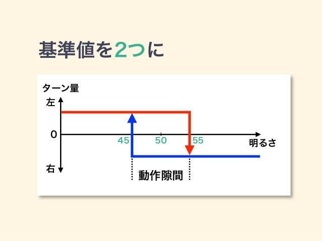 動作 間 左 右 0 ターン量 明るさ 基準値を2つに ©2014 TOYOTA 45 5550