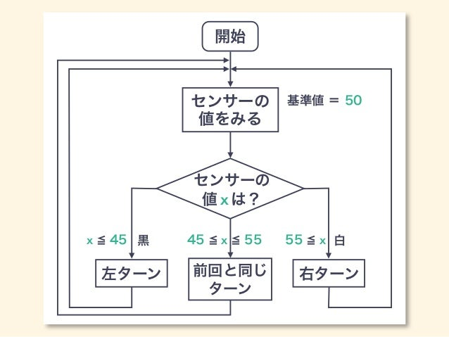 開始 センサーの 値をみる センサーの 値 xは? 左ターン 右ターン 黒 白 基準値 = 50 x 45 前回と同じ ターン 45 x 55 55 x