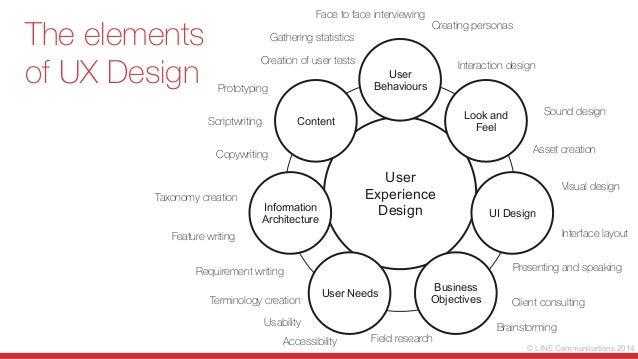 Ux Designer Interaction Designer Vs Ux Designer