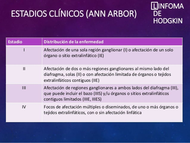 ESTADIOS CLÍNICOS (ANN ARBOR) L INFOMA DE HODGKIN Estadio Distribución de la enfermedad I Afectación de una sola región ga...