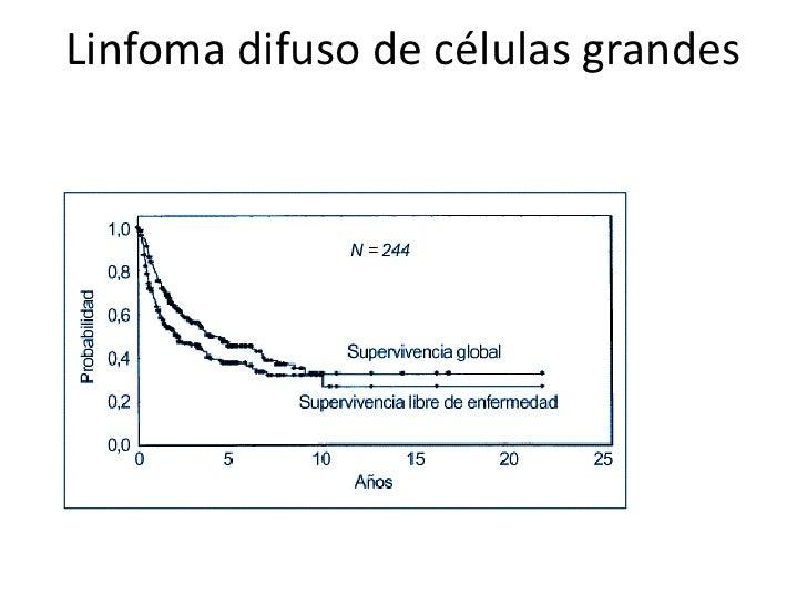 Linfoma difuso de células grandes• Tratamiento de enfermedad avanzada  – Tabla 212-13