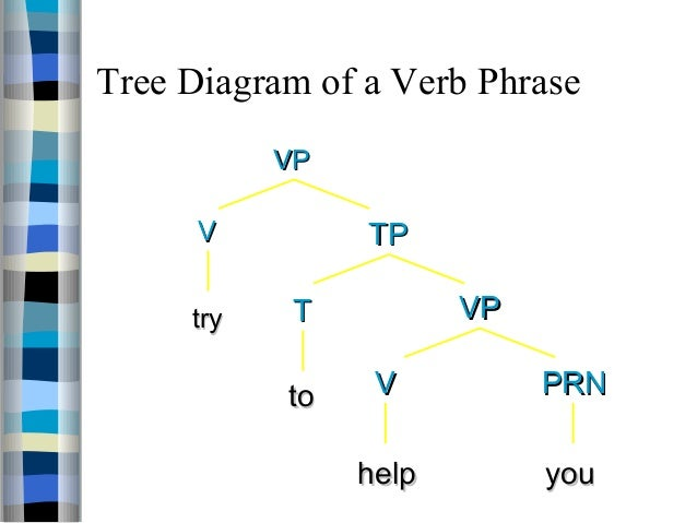 Verb phrase linguistics tree diagram online schematic diagram ling401 introduction of sentence rh slideshare net sentence diagramming examples sentence diagramming examples ccuart Image collections