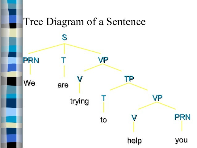 Ling401 introduction of sentence 36 tree diagram of a sentence ccuart Images