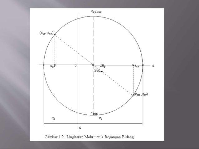 Lingkaran mohr utk tegangan 23 c ccuart Choice Image