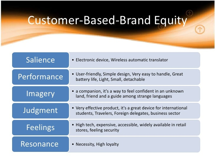 analysis of customer based brand equity Further research also could strengthen this analysis by adding performance there is both an indirect and a direct approach to measuring customer-based brand equity.