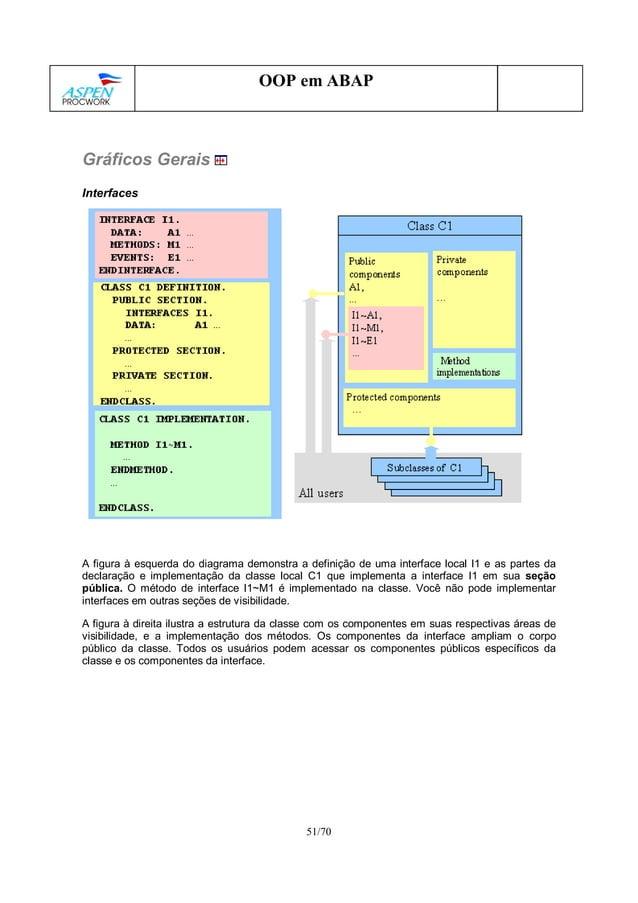 51/70 OOP em ABAP Gráficos Gerais Interfaces A figura à esquerda do diagrama demonstra a definição de uma interface local ...