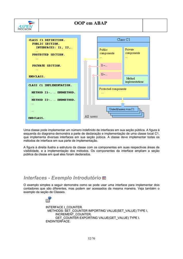 52/70 OOP em ABAP Uma classe pode implementar um número indefinido de interfaces em sua seção pública. A figura à esquerda...