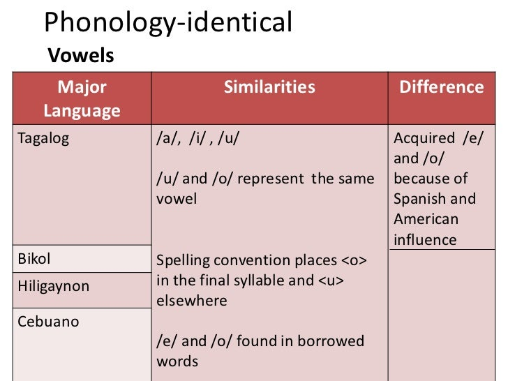 phonology of the hiligaynon language I see the other visayan languages as mere descendants of a much older common visayan language that was spoken centuries ago because of this common ancestry, cebuano, waraywaray and hiligaynon have mostly same grammar and vocabulary, with some phonological distinction amongst them.