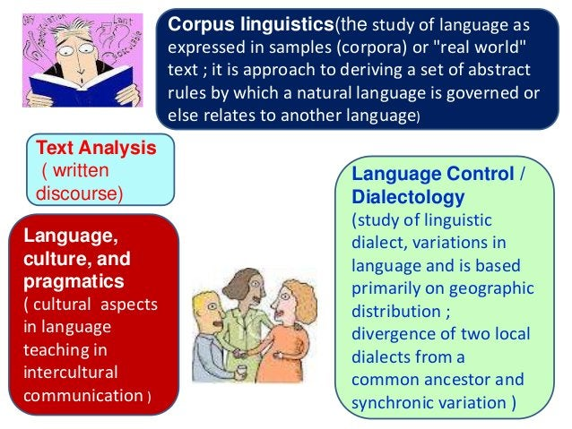 """Corpus linguistics(the study of language as                     expressed in samples (corpora) or """"real world""""            ..."""