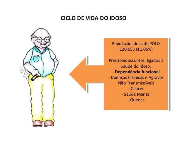 CICLO DE VIDA DO IDOSO  População idosa de PÓLIS  População idosa de PÓLIS  120.655 (11,06%)  120.655 (11,06%)  Principais...