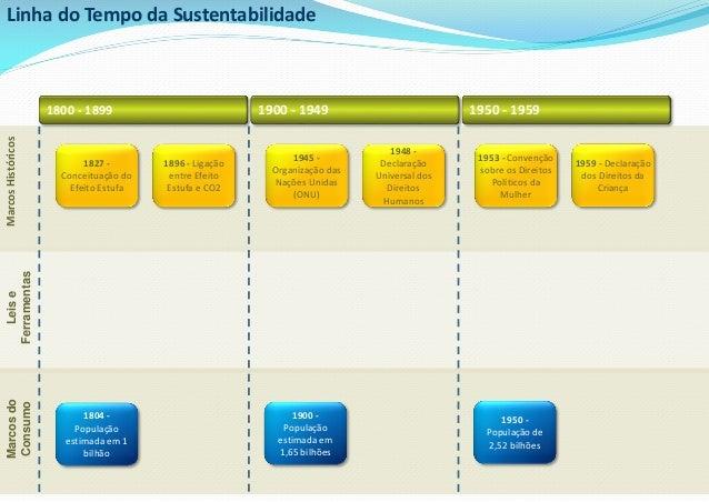 Linha do Tempo da Sustentabilidade<br />1800 - 1899<br />1900 - 1949<br />1950 - 1959<br />1959 - Declaração dos Direitos ...