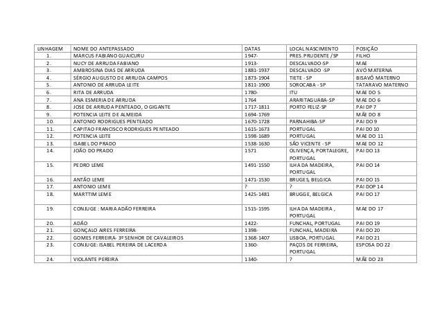 LINHAGEM 1. 2. 3. 4. 5. 6. 7. 8. 9. 10. 11. 12. 13. 14.  NOME DO ANTEPASSADO MARCUS FABIANO GUAICURU NUCY DE ARRUDA FABIAN...