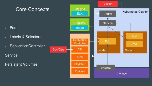 Kubernetes Cluster Registry Master Node Node Storage Pod Volume Node Service Pod Pod Image Core Concepts • Pod • Labels & ...
