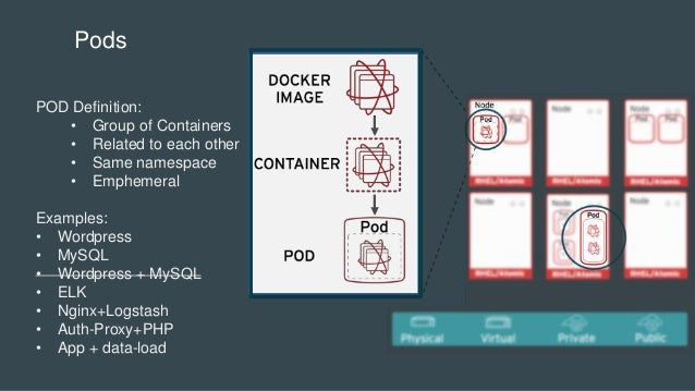 Pods POD Definition: • Group of Containers • Related to each other • Same namespace • Emphemeral Examples: • Wordpress • M...