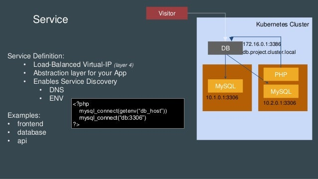 Kubernetes Cluster MySQL DB MySQL Service Service Definition: • Load-Balanced Virtual-IP (layer 4) • Abstraction layer for...