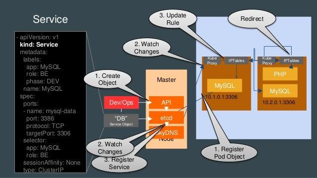 "MySQL MySQL Service PHP 10.1.0.1:3306 10.2.0.1:3306 Master Node etcd SkyDNS APIDev/Ops ""DB"" Service Object Kube Proxy IPTa..."