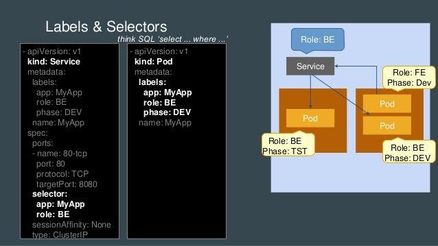 Pod Service Pod Pod Labels & Selectors - apiVersion: v1 kind: Service metadata: labels: app: MyApp role: BE phase: DEV nam...