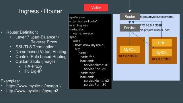 MySQL Service MySQL Ingress / Router • Router Definition: • Layer 7 Load-Balancer / Reverse Proxy • SSL/TLS Termination • ...