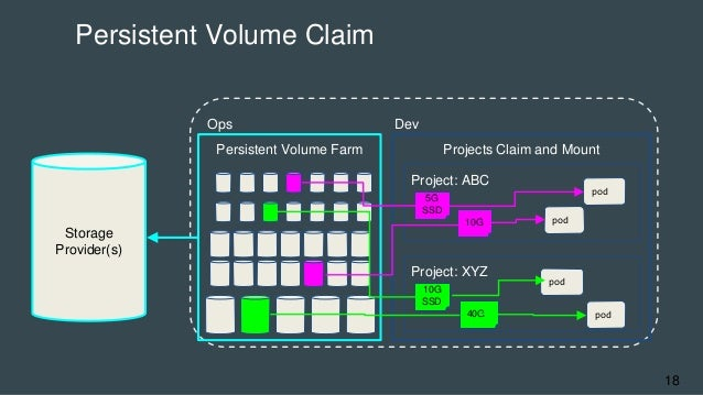 Persistent Volume Claim 18 Storage Provider(s) Ops Dev Persistent Volume Farm Projects Claim and Mount Project: ABC Projec...