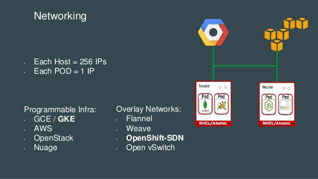 • Each Host = 256 IPs • Each POD = 1 IP Programmable Infra: • GCE / GKE • AWS • OpenStack • Nuage Networking Overlay Netwo...