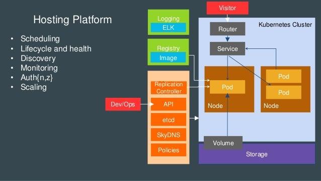 Kubernetes Cluster Master Node Node Storage Pod Volume Node Service Pod Pod Hosting Platform • Scheduling • Lifecycle and ...