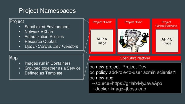 Project Namespaces Project • Sandboxed Environment • Network VXLan • Authorization Policies • Resource Quotas • Ops in Con...