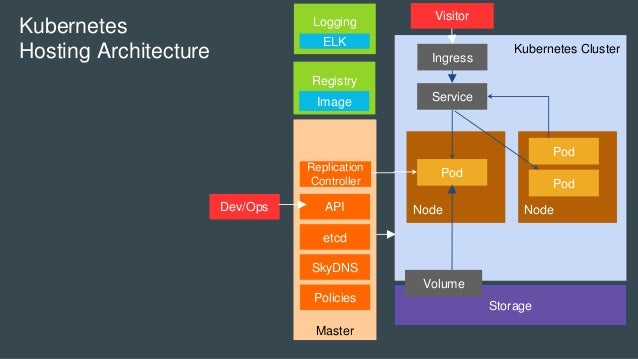 Kubernetes Cluster Master Node Storage Pod Volume Node Service Pod Pod Kubernetes Hosting Architecture etcd SkyDNS Replica...