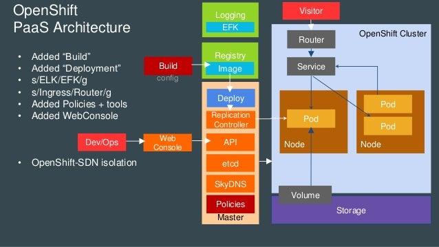 OpenShift Cluster Master Node Storage Pod Volume Node Service Pod Pod OpenShift PaaS Architecture etcd SkyDNS Replication ...