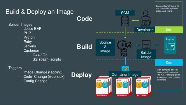 Code Deploy Build Can configure different deployment strategies like A/B, Rolling upgrade, Automated base updates, and mor...