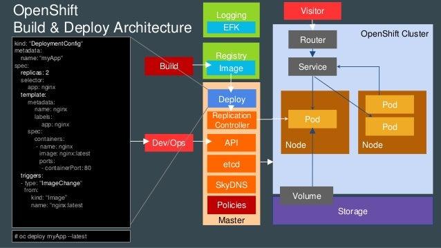 OpenShift Cluster Master Node Storage Pod Volume Node Service Pod Pod OpenShift Build & Deploy Architecture etcd SkyDNS Re...