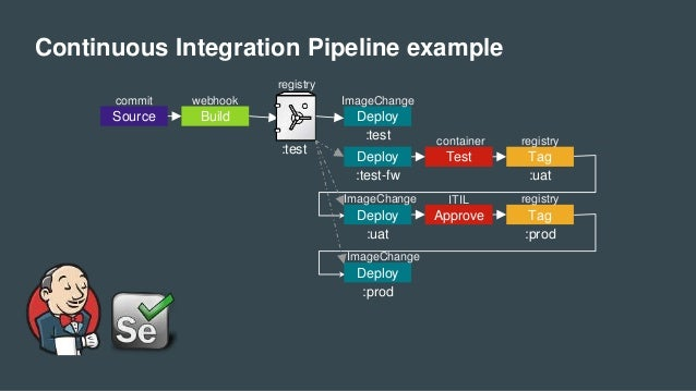 Continuous Integration Pipeline example Source Build Deploy :test :test Deploy :test-fw Test Tag :uat Deploy :uat commit w...