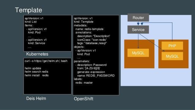 Template OpenShift MySQL Service MySQL PHP RouterapiVersion: v1 kind: Template metadata: name: redis-template annotations:...