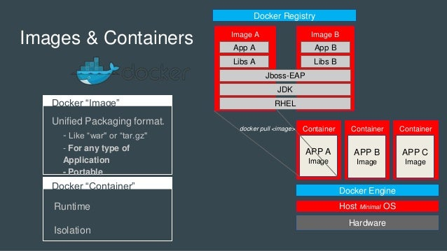 """Images & Containers Docker """"Image"""" Unified Packaging format. - Like """"war"""" or """"tar.gz"""" - For any type of Application - Port..."""