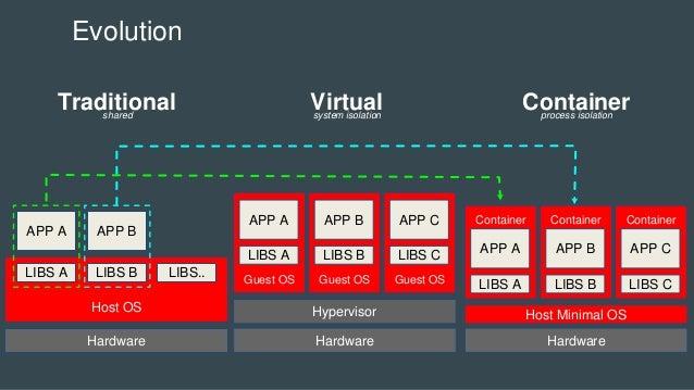 Evolution Hardware Host OS LIBS A LIBS B LIBS.. APP A APP B Hardware Guest OS LIBS A APP A Hypervisor Guest OS LIBS B APP ...