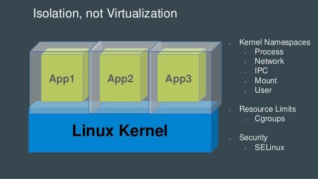 Linux Kernel App1 App2 App3 Isolation, not Virtualization • Kernel Namespaces • Process • Network • IPC • Mount • User • R...