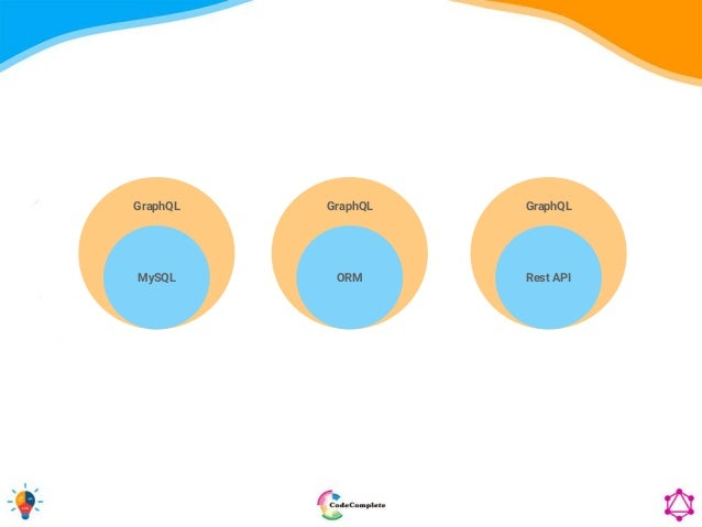 GraphQL MySQL GraphQL ORM GraphQL Rest API